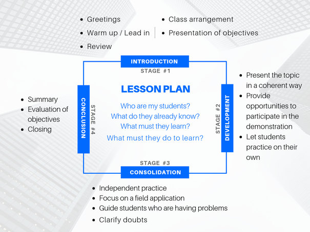 Lesson plan stages